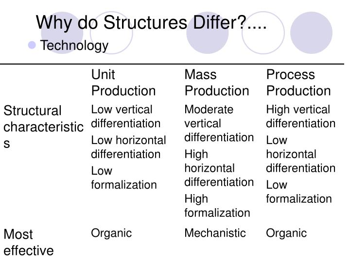 Why do Structures Differ?....