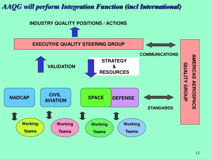 AAQG will perform Integration Function (incl International)