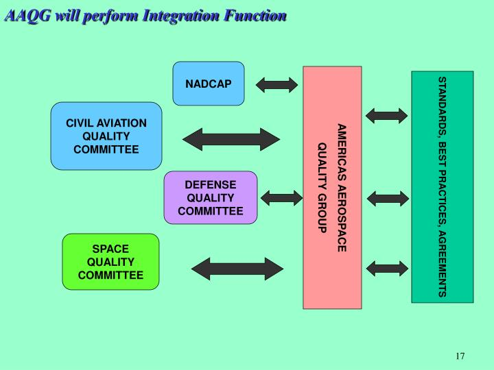 AAQG will perform Integration Function