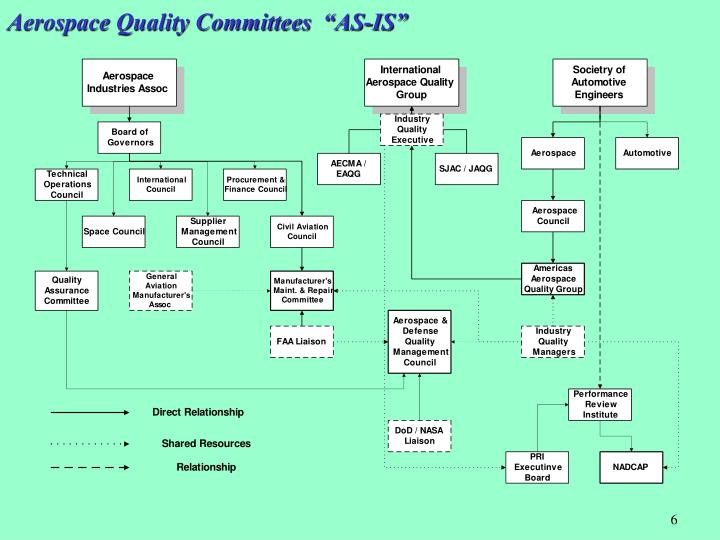 """Aerospace Quality Committees  """"AS-IS"""""""