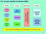new aerospace quality coordination effort1