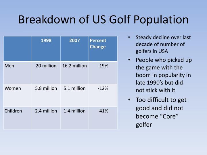Breakdown of US Golf Population