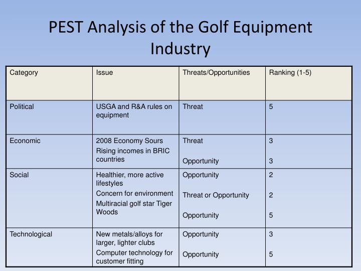 PEST Analysis of the Golf Equipment Industry