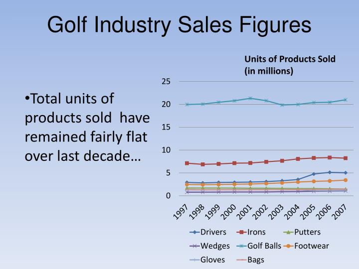Units of Products Sold