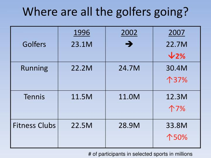 Where are all the golfers going?