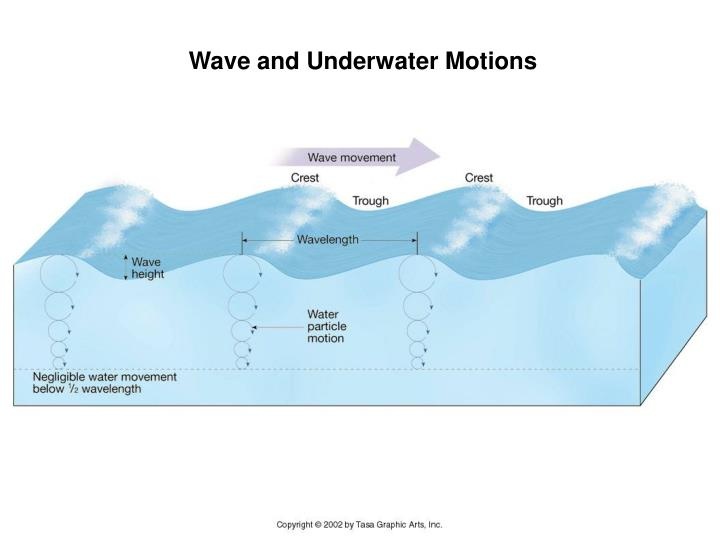 Wave and Underwater Motions