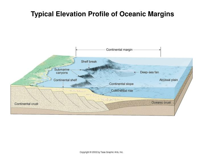 Typical Elevation Profile of Oceanic Margins