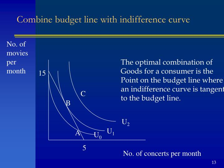 Combine budget line with indifference curve