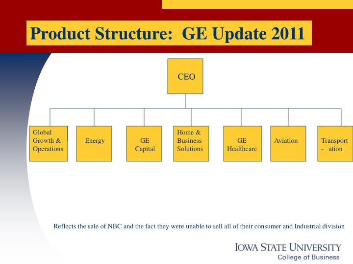 Product Structure:  GE Update 2011