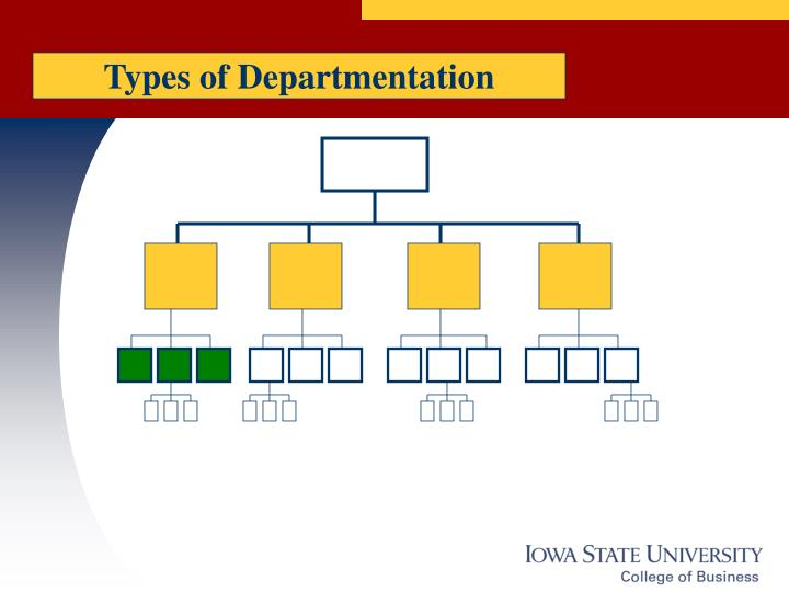 Types of Departmentation