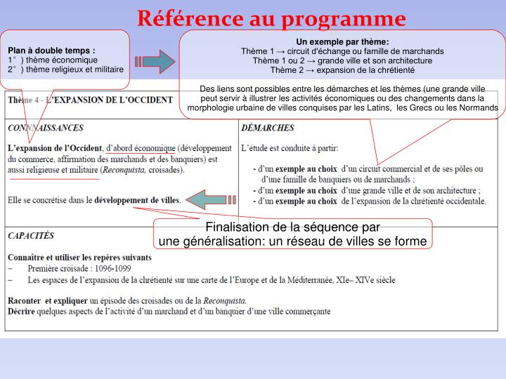 R f rence au programme