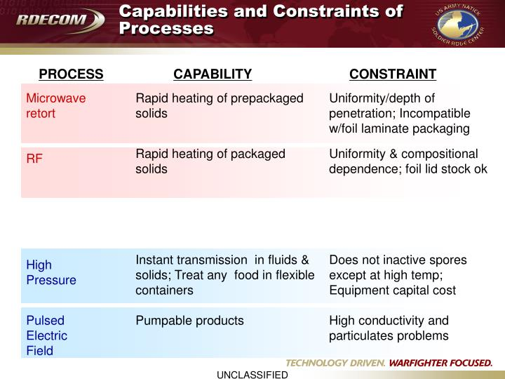 Capabilities and Constraints of Processes