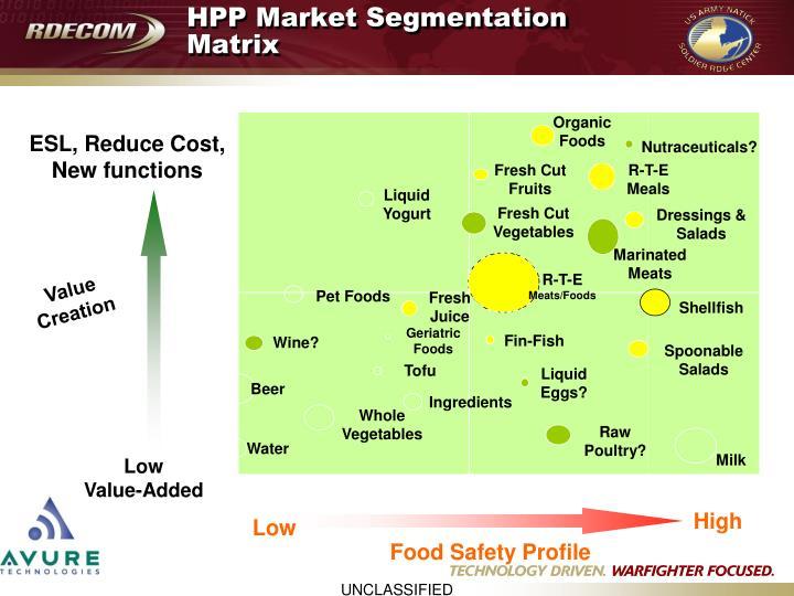 HPP Market Segmentation Matrix