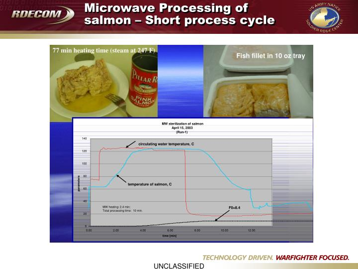 Microwave Processing of salmon – Short process cycle