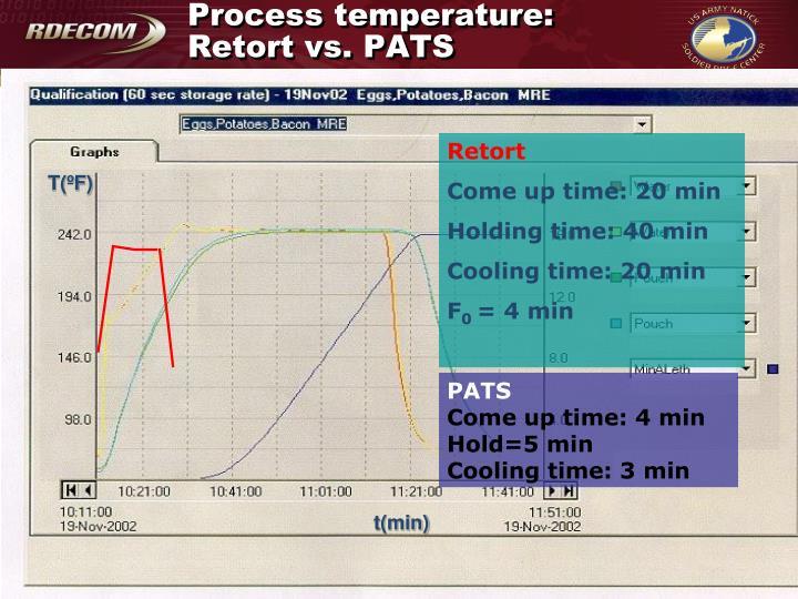 Process temperature: Retort vs. PATS