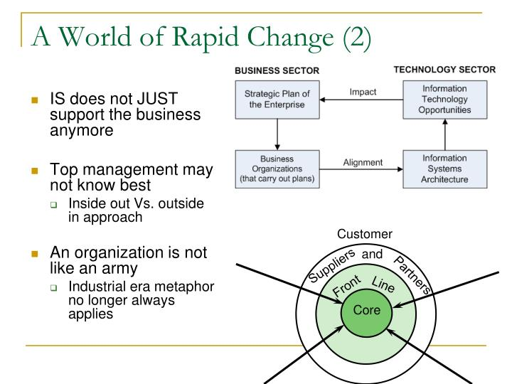 A World of Rapid Change (2)