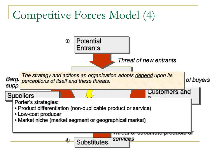 Competitive Forces Model (4)