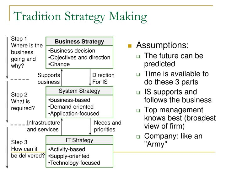 Tradition Strategy Making