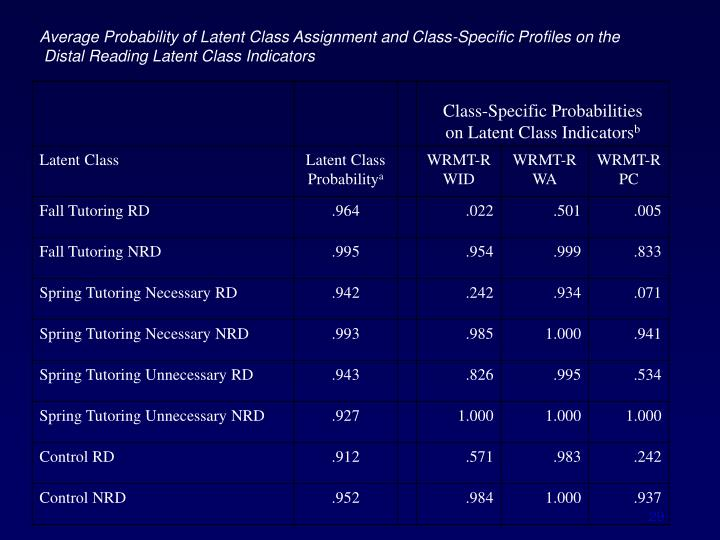 Average Probability of Latent Class Assignment and Class-Specific Profiles on the