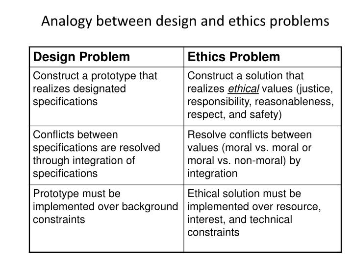 Analogy between design and ethics problems