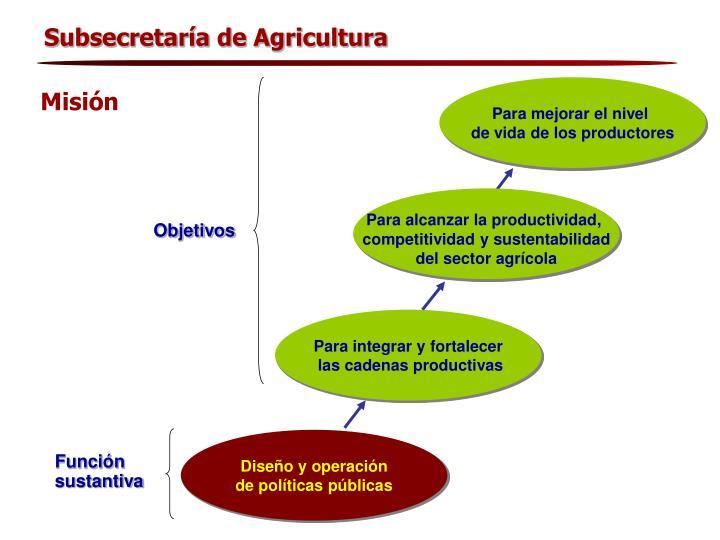 Subsecretaría de Agricultura