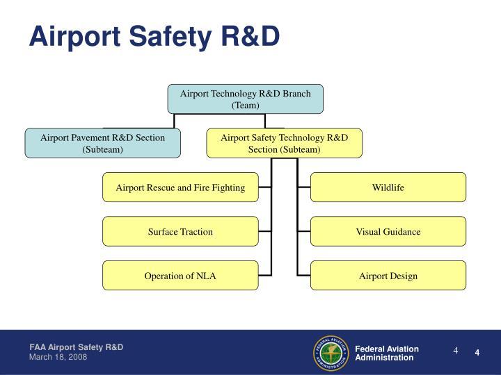 Airport Technology R&D Branch (Team)
