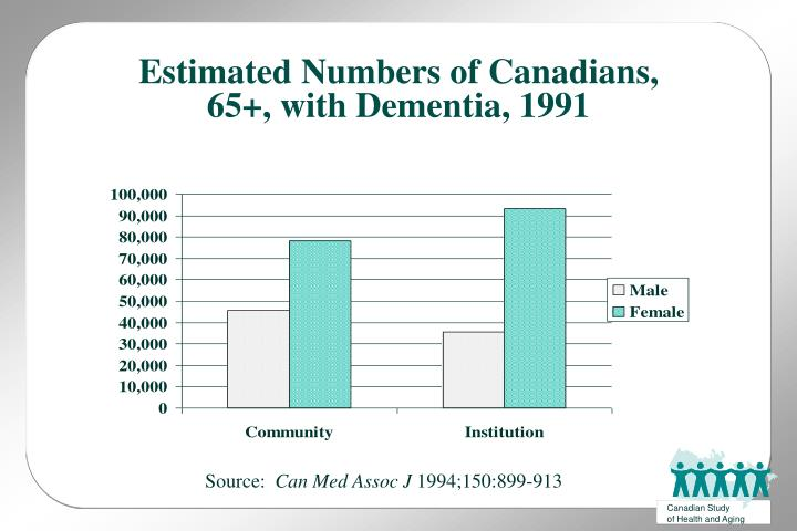 Estimated Numbers of Canadians, 65+, with Dementia, 1991