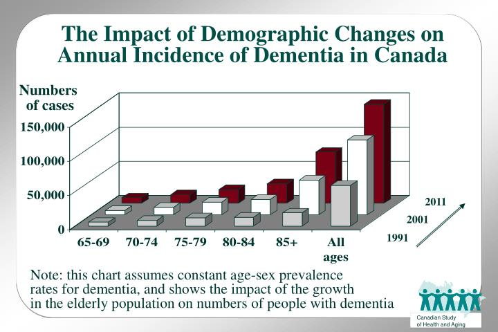 The Impact of Demographic Changes on Annual Incidence of Dementia in Canada