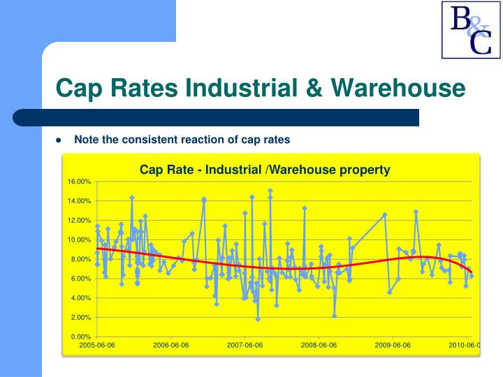 Cap Rates Industrial & Warehouse