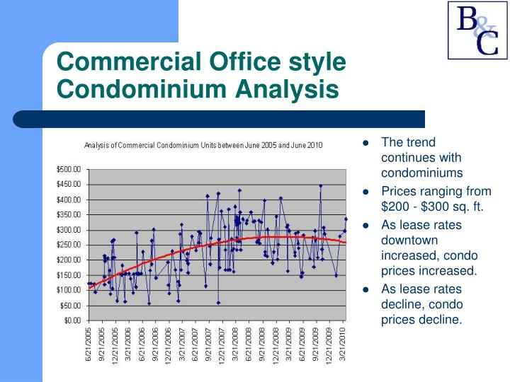 Commercial Office style Condominium Analysis