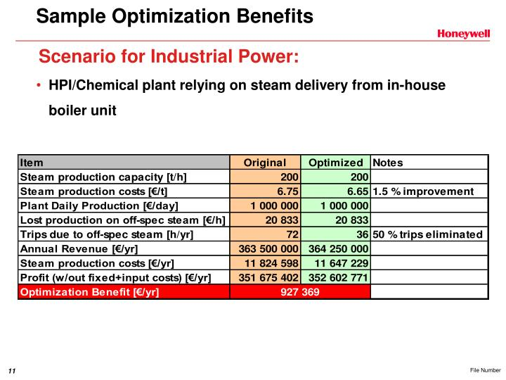 Sample Optimization Benefits