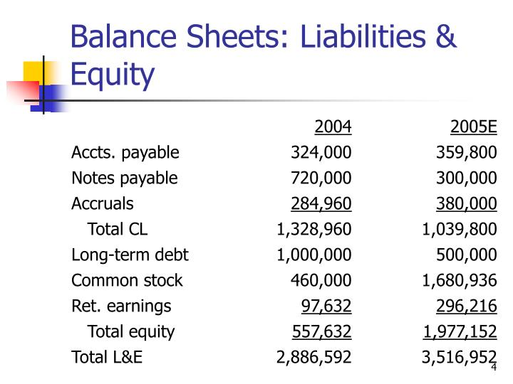 Balance Sheets: Liabilities & Equity