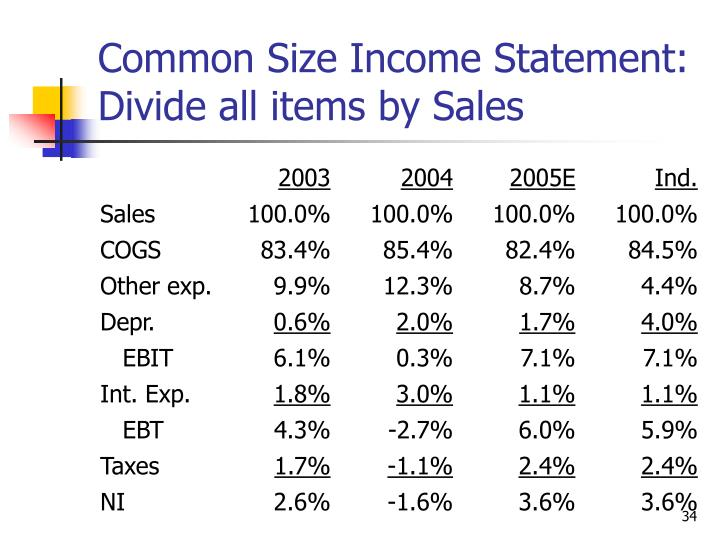 Common Size Income Statement: