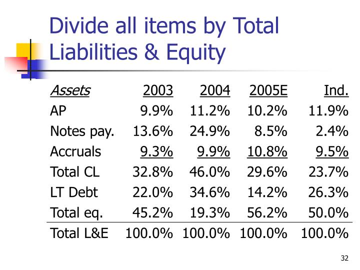 Divide all items by Total Liabilities & Equity