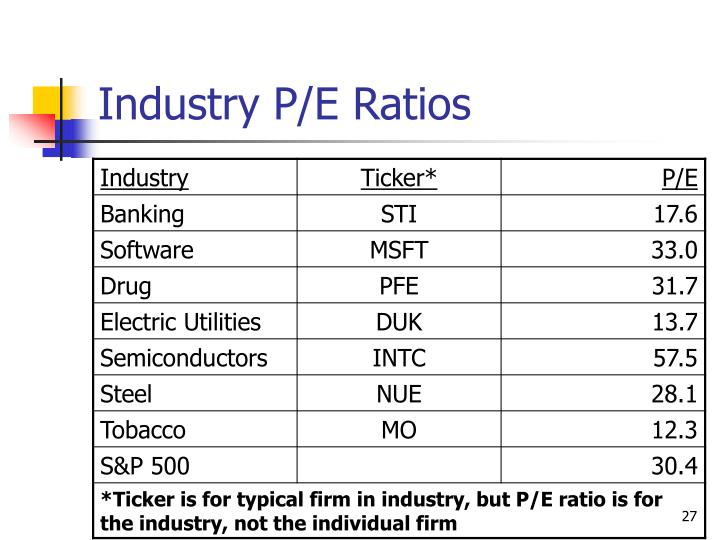 Industry P/E Ratios