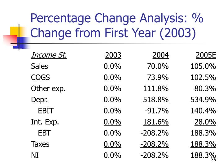 Percentage Change Analysis: % Change from First Year (2003)
