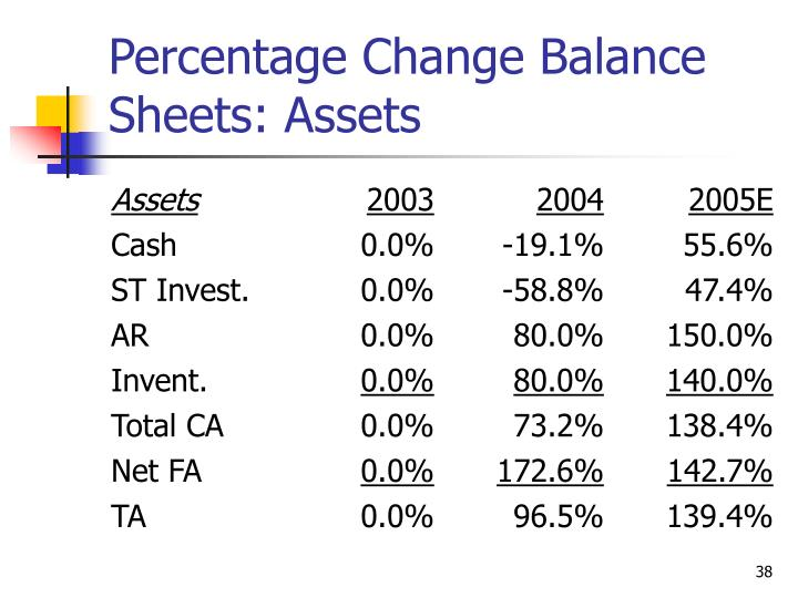 Percentage Change Balance Sheets: Assets