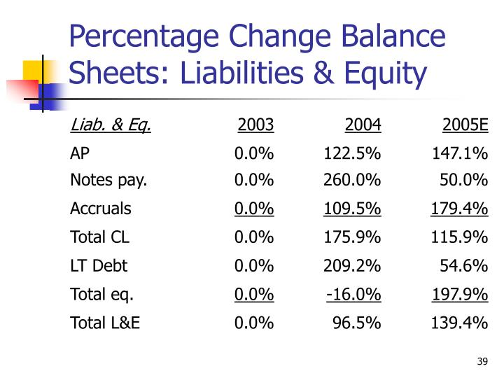 Percentage Change Balance Sheets: Liabilities & Equity