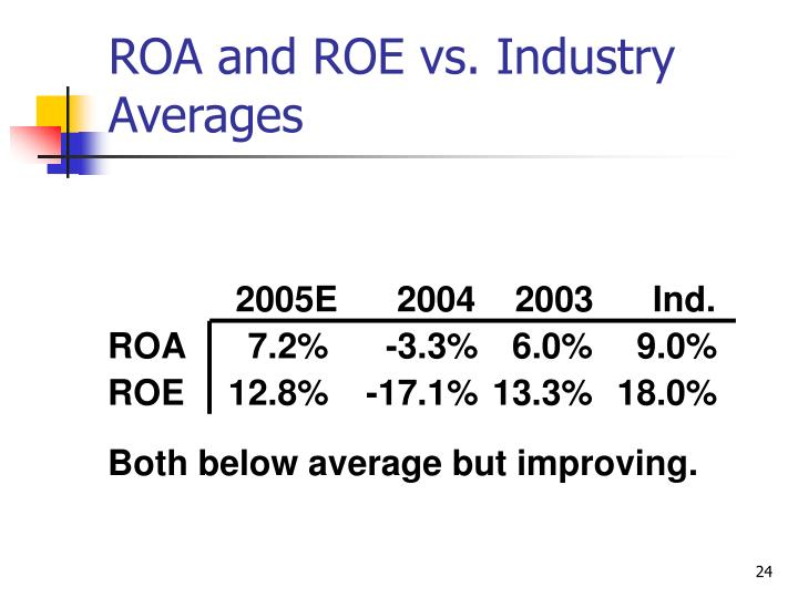 ROA and ROE vs. Industry Averages