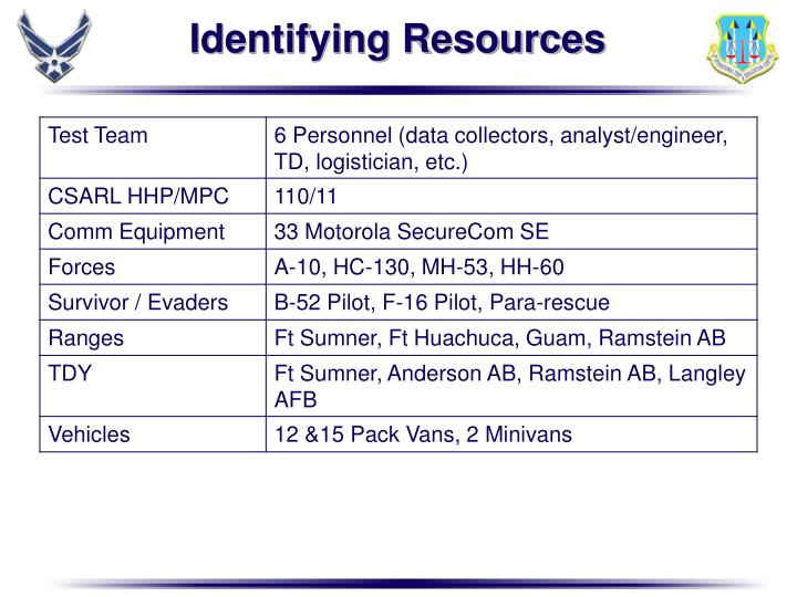 Identifying Resources