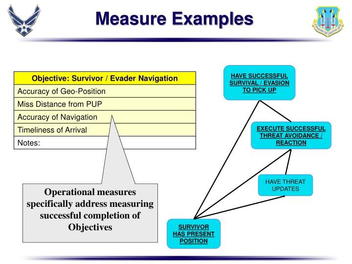 Measure Examples