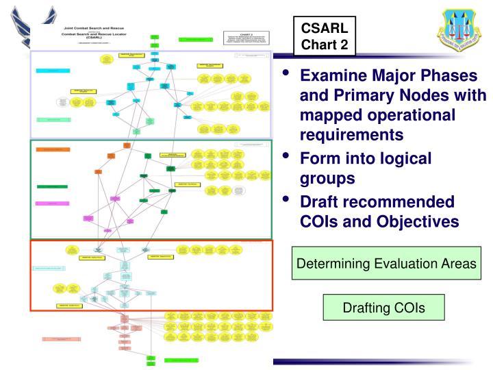 CSARL Chart 2