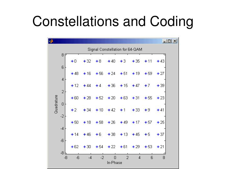 Constellations and Coding