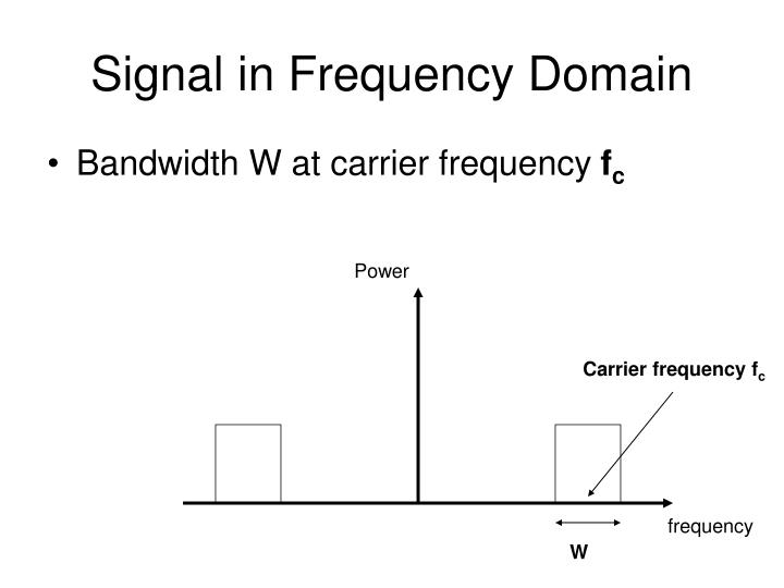 Signal in Frequency Domain