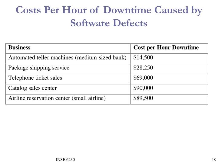 Costs Per Hour of Downtime Caused by Software Defects