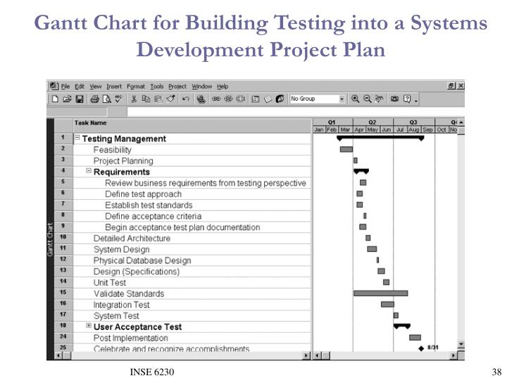Gantt Chart for Building Testing into a Systems Development Project Plan