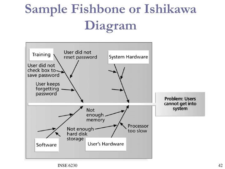 Sample Fishbone or Ishikawa Diagram