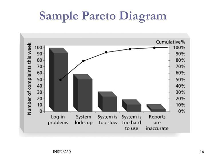 Sample Pareto Diagram