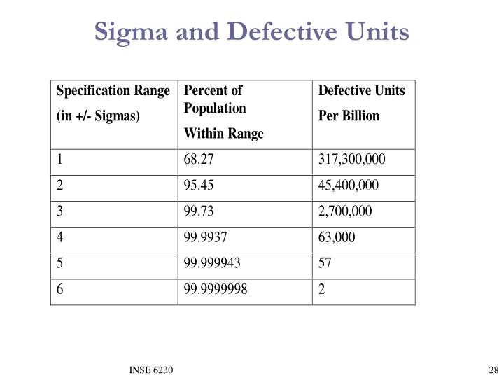 Sigma and Defective Units