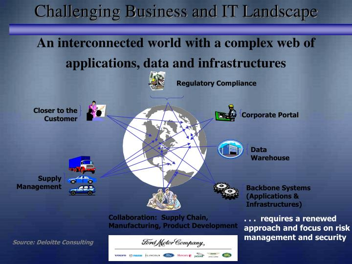 Challenging Business and IT Landscape